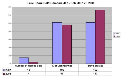 Lake Shore Compar Feb2008