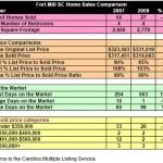 Fort Mill SC Home Sales Comparison September 2008
