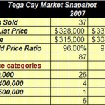 Tega Cay SC Homes Sales Report For August and September 2008
