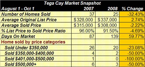 Tega Cay Home Sales Report Oct 1 2008