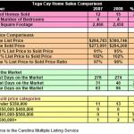 Tega Cay Home Sales Comparison September 2008