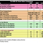 Fort Mill SC Home Sales Comparison October 2008