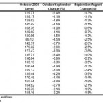Charlotte MSA Exiting Homes Sales Are Only Down 4.4% for October 2008