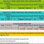 Tega Cay Real Estate Home Sales Comparison April 2009