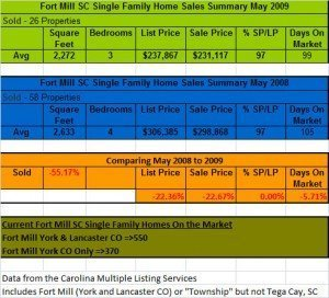 Fort Mill Real Estate Home Sales Comparison May 2009