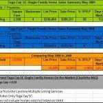 Tega Cay Real Estate Home Sales Comparison May 2009