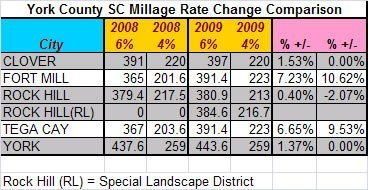 2009yorkcountymillagetaxrates