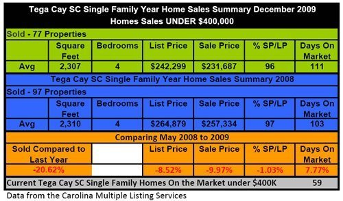 Tega Cay Homes Sales Compare 2009 to 2008
