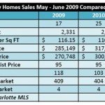 Tega Cay Homes Sales Up 47 Percent May and June 2010