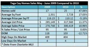 Tega Cay Homes Sales Up 47 Percent May and June 2010