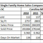 Recap Of Homes Sold In Tega Cay SC For 2011