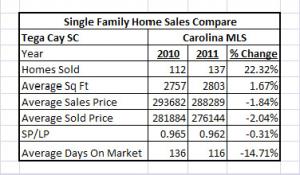 Recap Of Homes Sold In Tega Cay SC For 2011