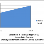 Lake Shore Tega Cay Homes Sales Increase 33 Percent
