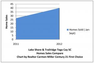 Lake Shore Tega Cay Homes Sales Increase 33 Percent
