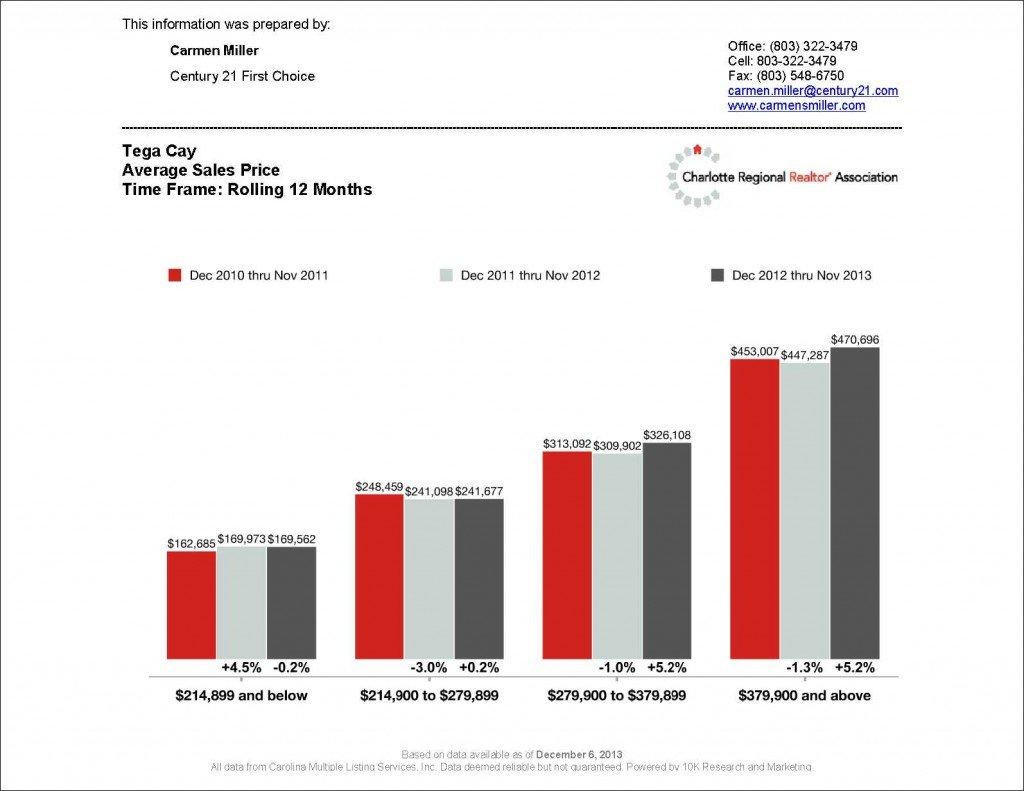 12 month Average Sales Price for Tega Cay_1
