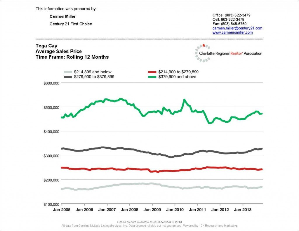 12 month Average Sales Price for Tega Cay_2
