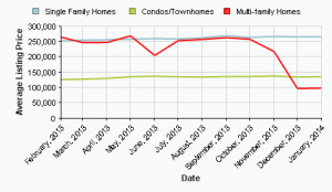 Average List Price In January 2014 York County SC