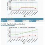 Fort Mill-Tega Cay Home Sales Update Feb 2015