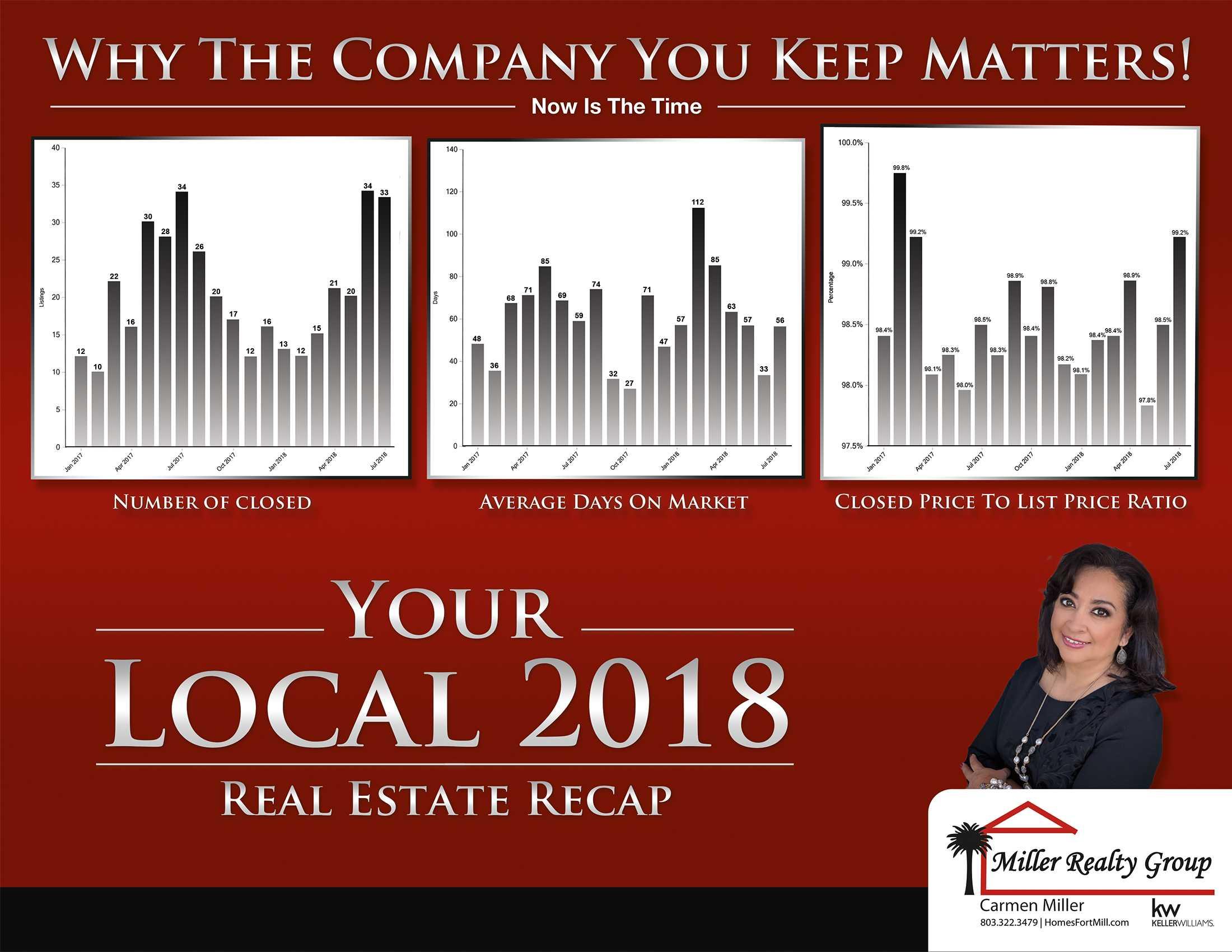 YOUR LOCAL REAL ESTATE 2018 RECAP